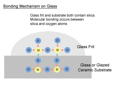 glass_on_glass_bond