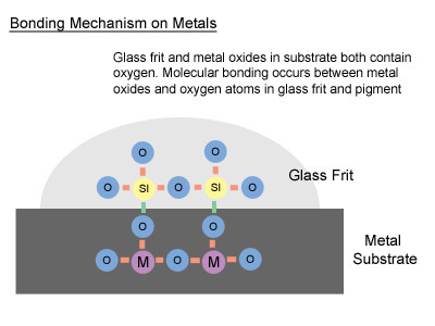 glass_on_metal_bond
